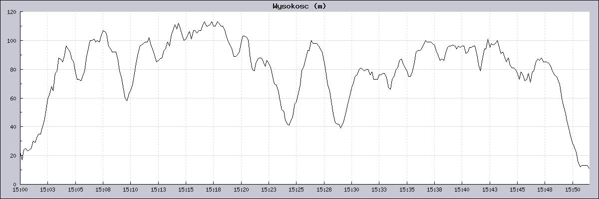 Wykres wysokości lotu