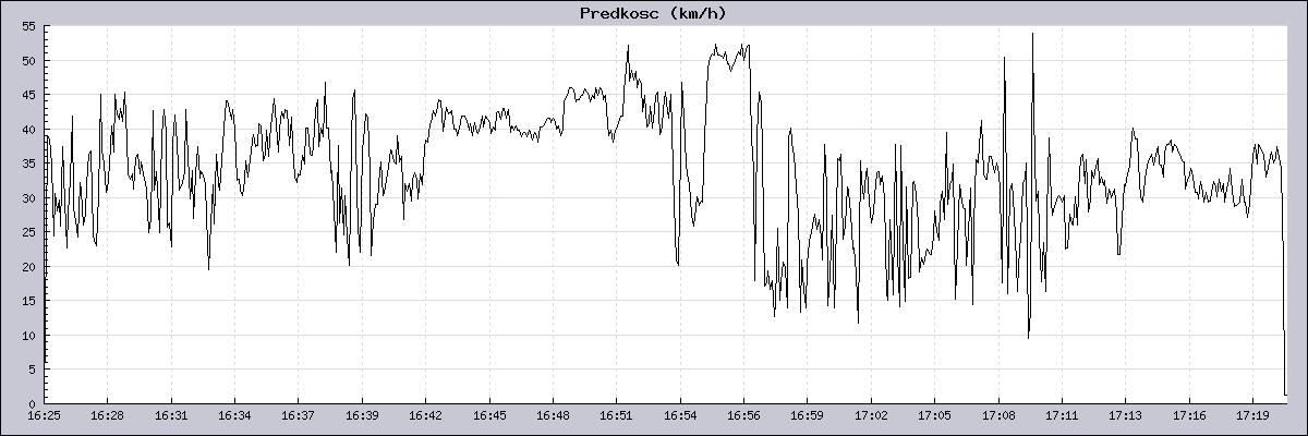 Wykres prędkości lotu