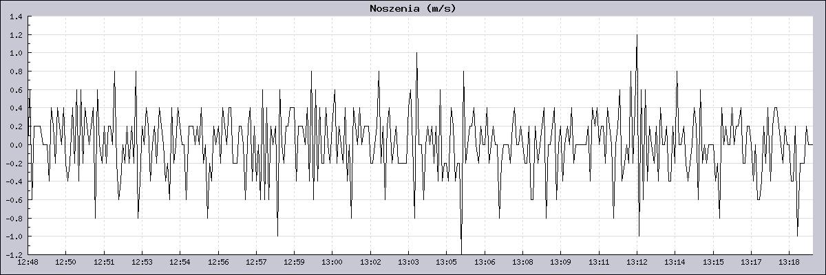 Wykres siły noszeń